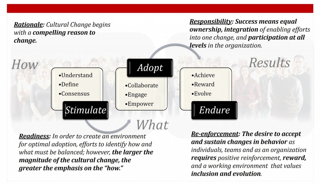 WGA Performance Culture Change Method 4Rs