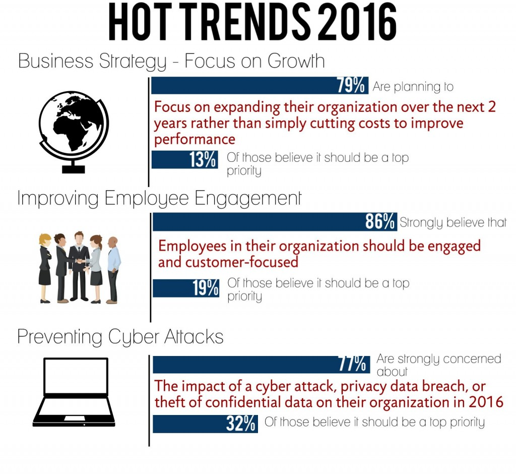 2016 Business Trends - Management and Operational Hot Trends. Business strategy - Focus on growth, 79% are planning to focus on expanding their organization over the next 2 years rather than simply cutting costs to improve performance. Improving employee engagement, 89% strongly believe that employees in their organization should be engaged and customer-focused. Preventing Cyber Attachs, 77% are strongly concerned about the impact of a cyber attack, privacy data breach, or theft of confidential data on their organization in 2016