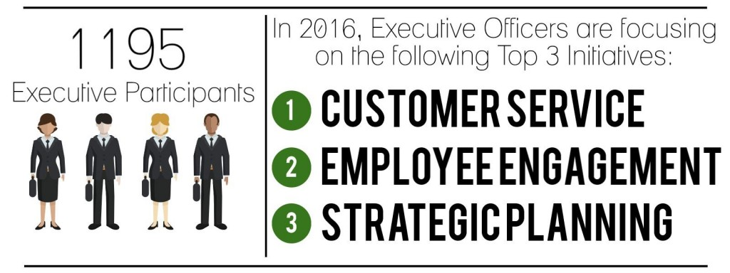 2016 Business Trends: Management and Operations