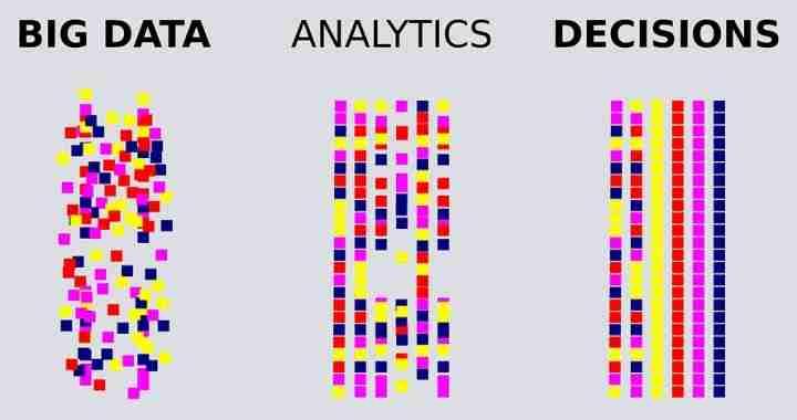 Big Data Analytics Automating Data Driven Decisions