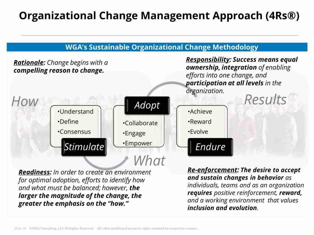 organizational change management roadmap